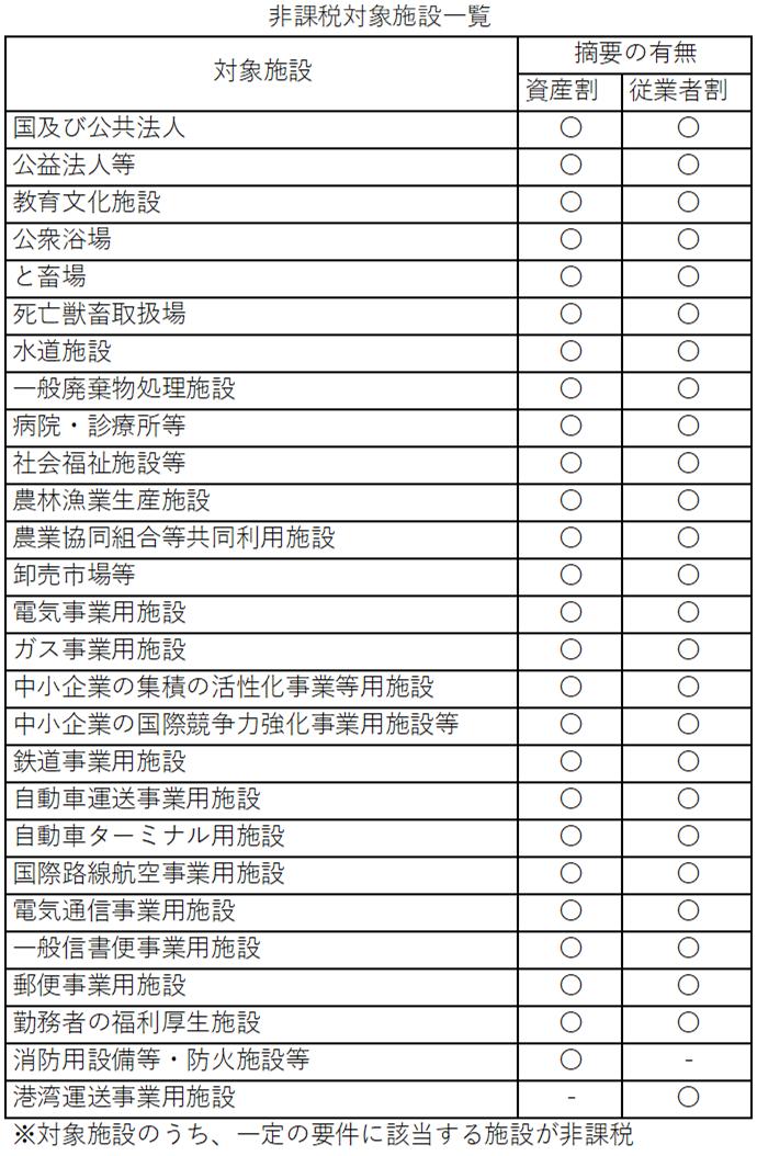非課税対象施設一覧
