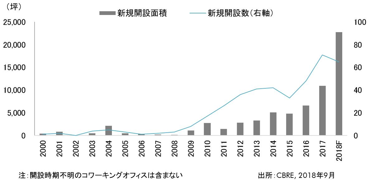 Figure 1: 東京23区コワーキングオフィス開設面積と開設数の推移