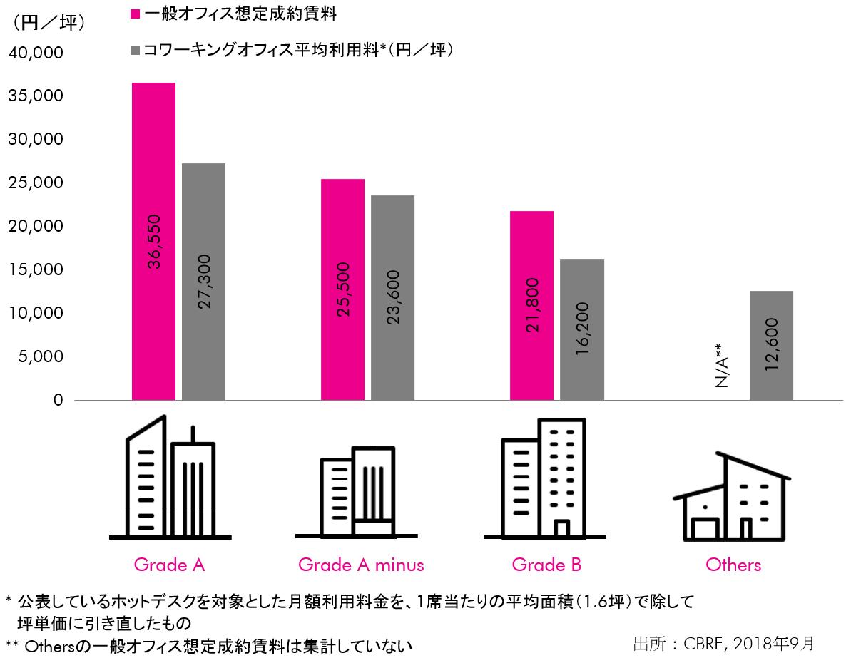 Figure 2: 入居ビルと利用料の関係