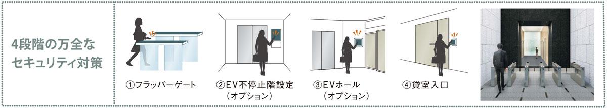 (仮称)神田錦町二丁目計画 4段階の万全なセキュリティ対策