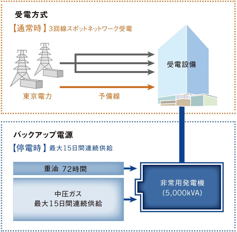 (仮称)神田錦町二丁目計画 バックアップ電源