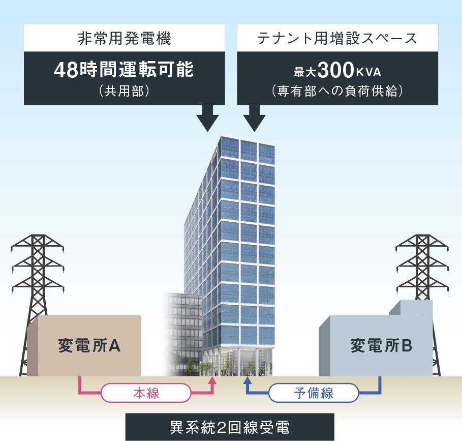 本町サンケイビル 非常用発電機実装/異系統2回線受電