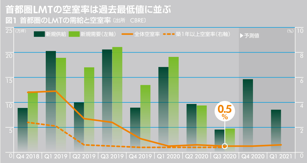 図1首都圏のLMTの需給と空室率