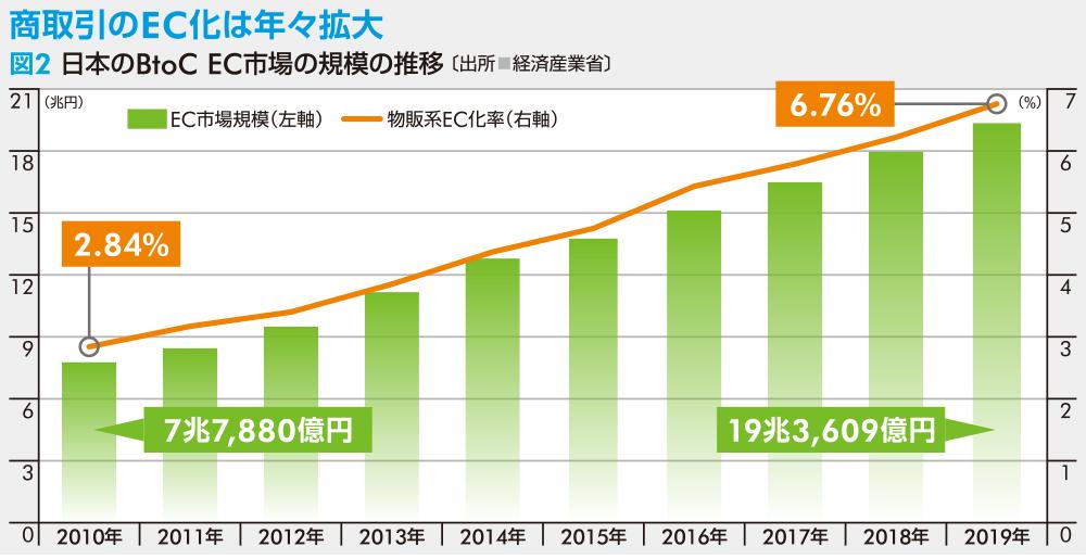 図2日本のBtoC EC市場の規模の推移