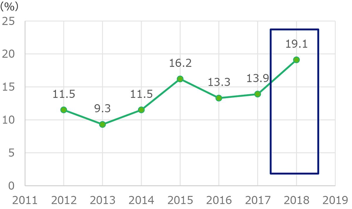 企業リモートワーク導入率の推移