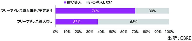 BPO導入(予定)率