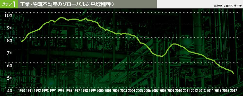 グラフ1 工業・物流不動産のグローバルな平均利回り
