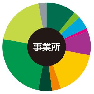 京橋・OBP 事務所