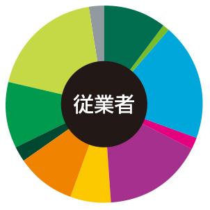 京橋・OBP 従業者