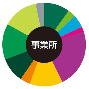 本町・心斎橋 事務所