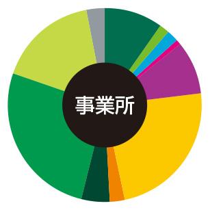 難波・湊町 事務所