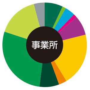 大阪駅周辺 事務所