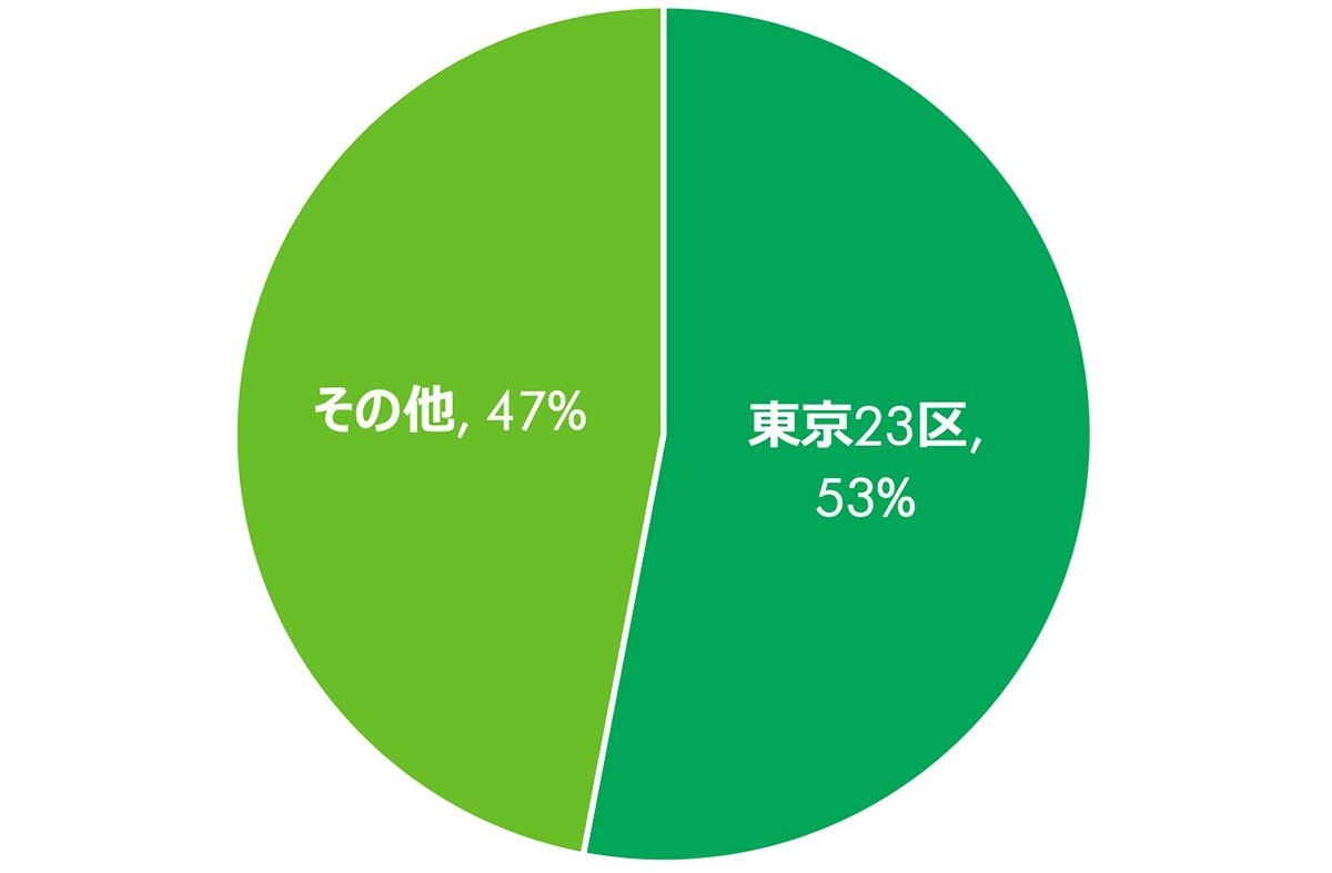 回答者の地域別割合