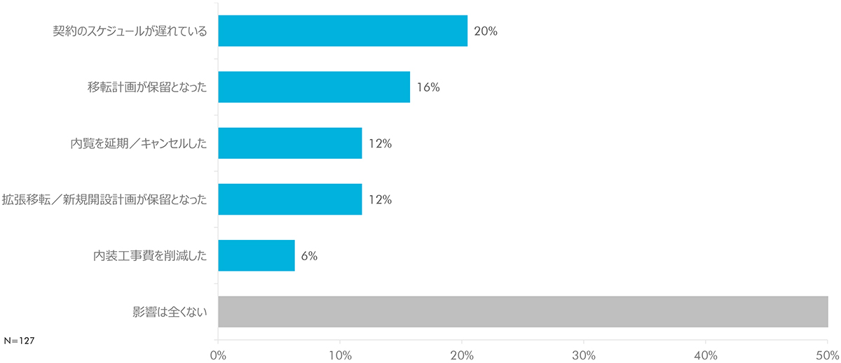 COVID19の発生によるオフィス賃貸借の決定への影響(複数回答可)