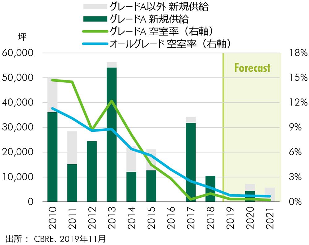 FIGURE 5: 新規供給と空室率の推移