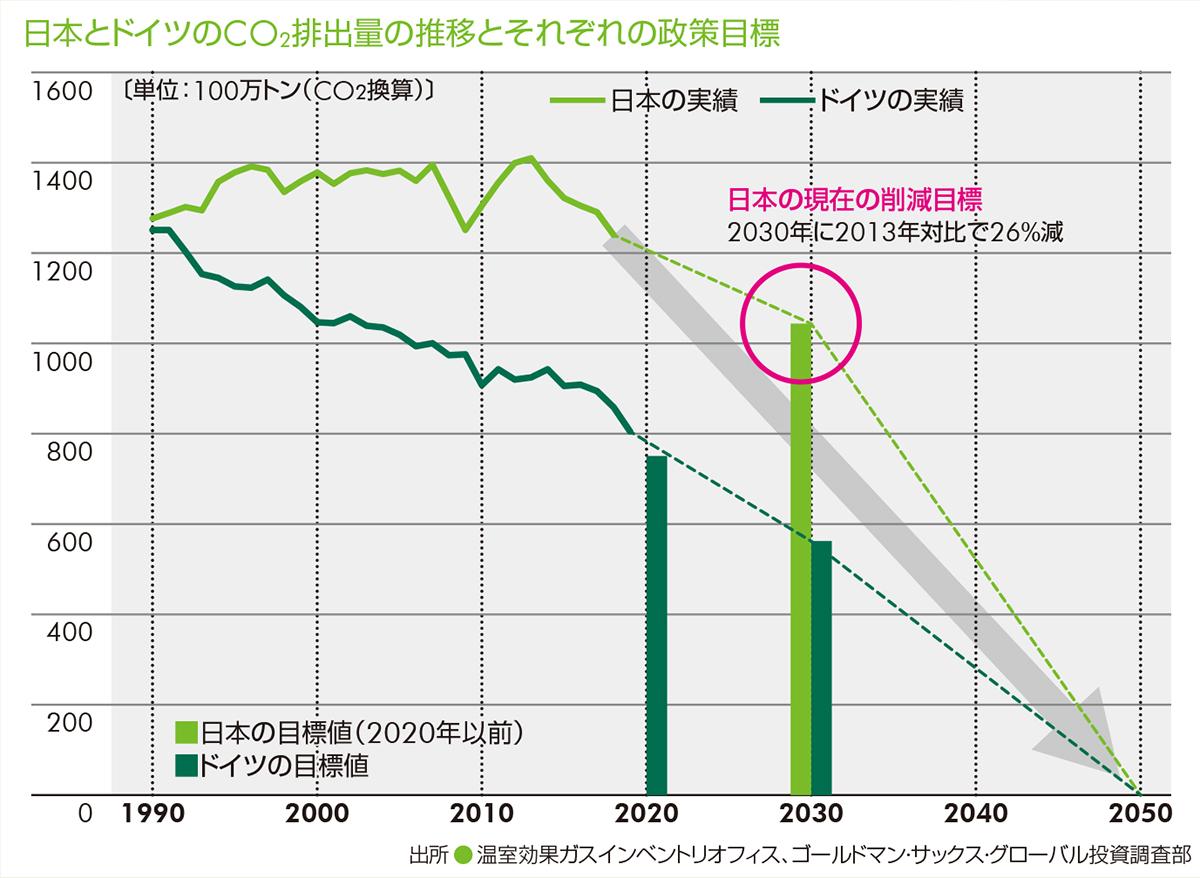 日本とドイツのCO2排出量の推移とそれぞれの政策目標