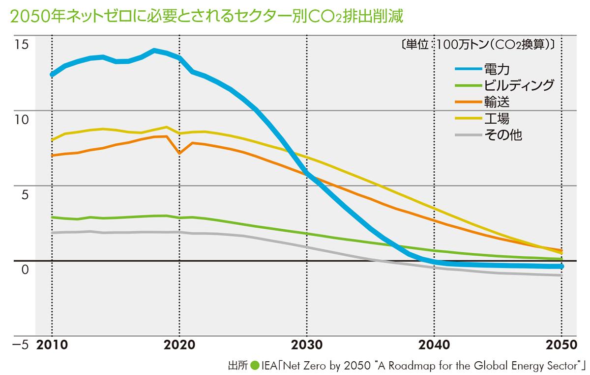 2050年ネットゼロに必要とされるセクター別CO2排出削減