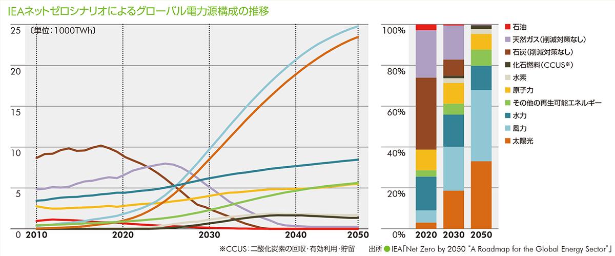 IEAネットゼロシナリオによるグローバル電力源構成の推移