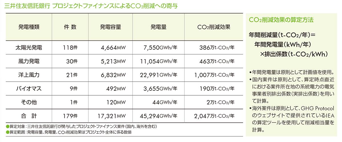 三井住友信託銀行 プロジェクトファイナンスによるCO2削減への寄与