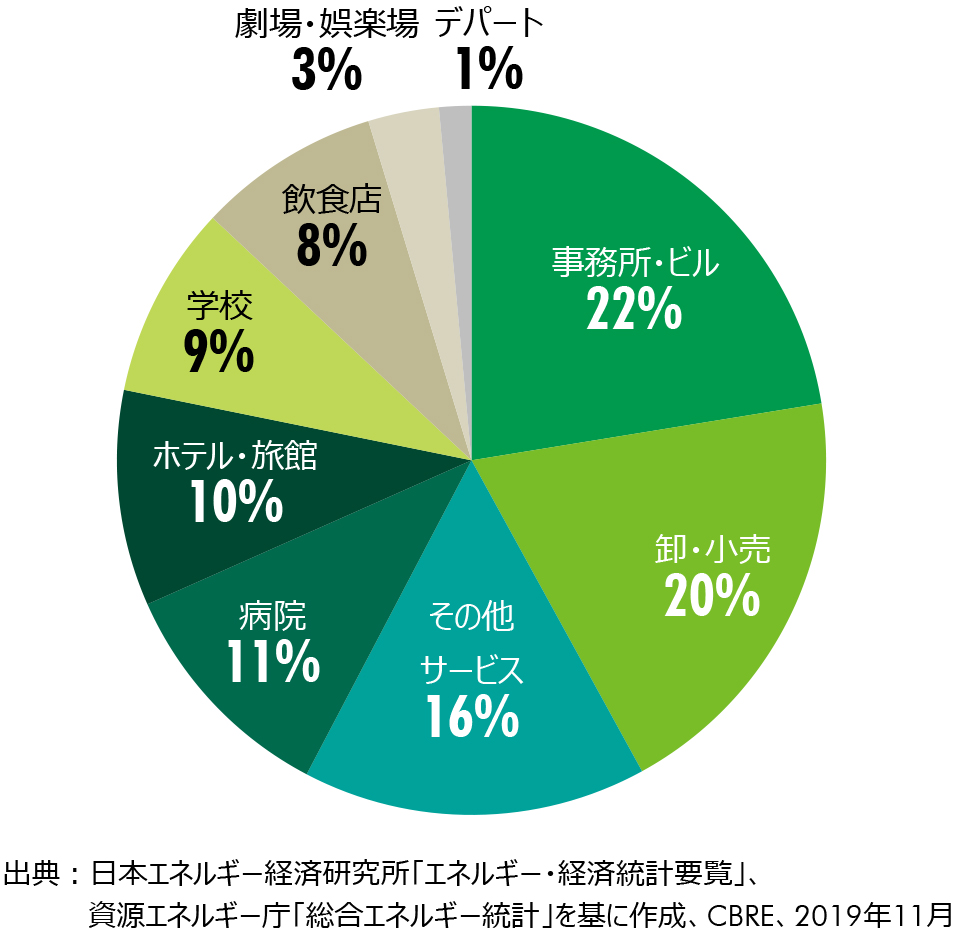 Figure 8:業務他(事業用不動産)のエネルギー消費量内訳(2017年度)