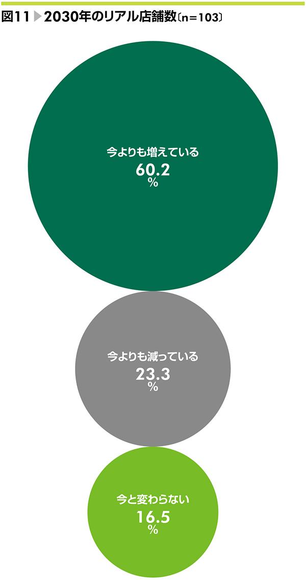 図11▶2030年のリアル店舗数〔n=103〕