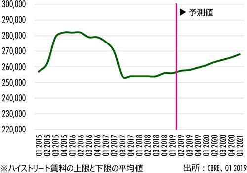 Figure 3 : 銀座ハイストリートの賃料