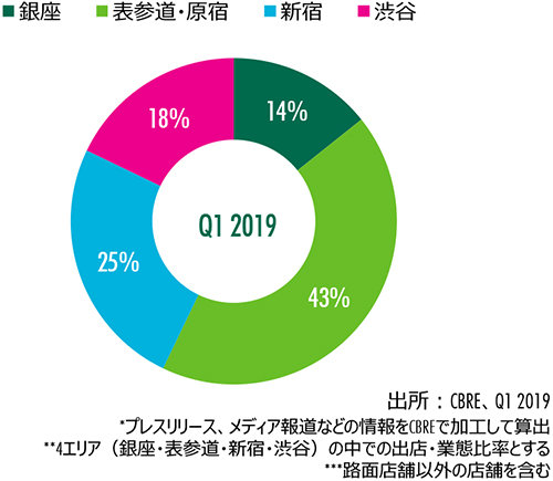 Figure 7 : エリア別出店割合(件数)
