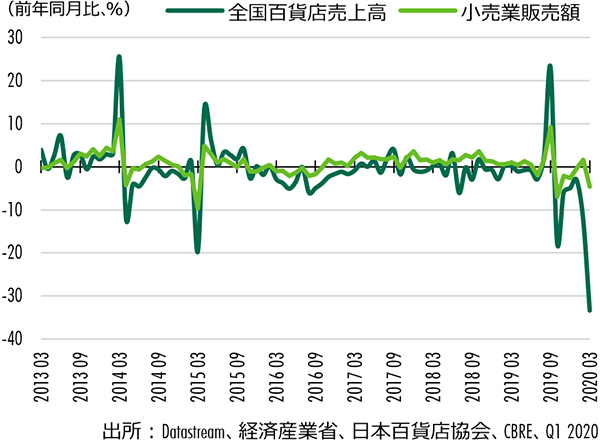 Figure1: 小売業販売額vs 全国百貨店売上高店舗数調整後