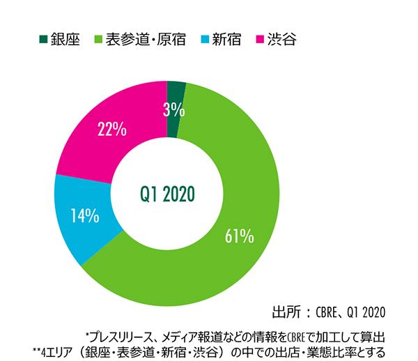 Figure 4 : エリア別出店割合(路面店舗、件数)