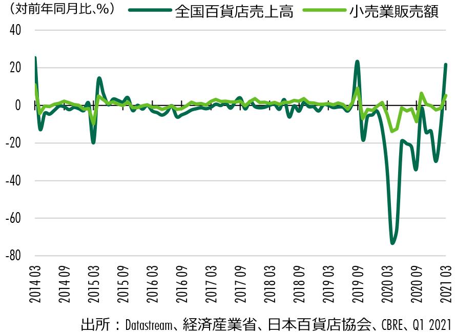 Figure 1 : 小売業販売額 vs 全国百貨店売上高 店舗数調整後