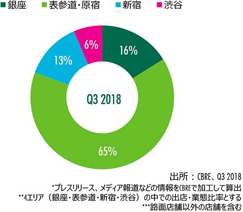Figure 6 : エリア別出店割合(件数)