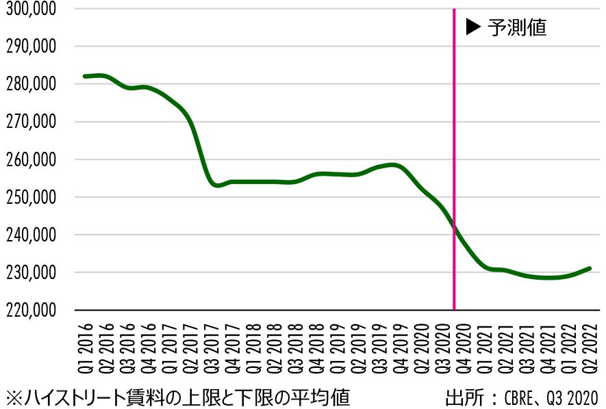 Figure 3: 銀座ハイストリートの賃料 (円/坪)