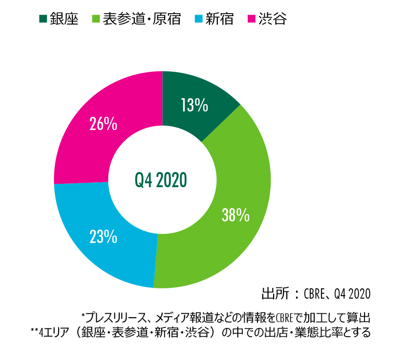 Figure 4: エリア別出店割合(路面店舗、件数)