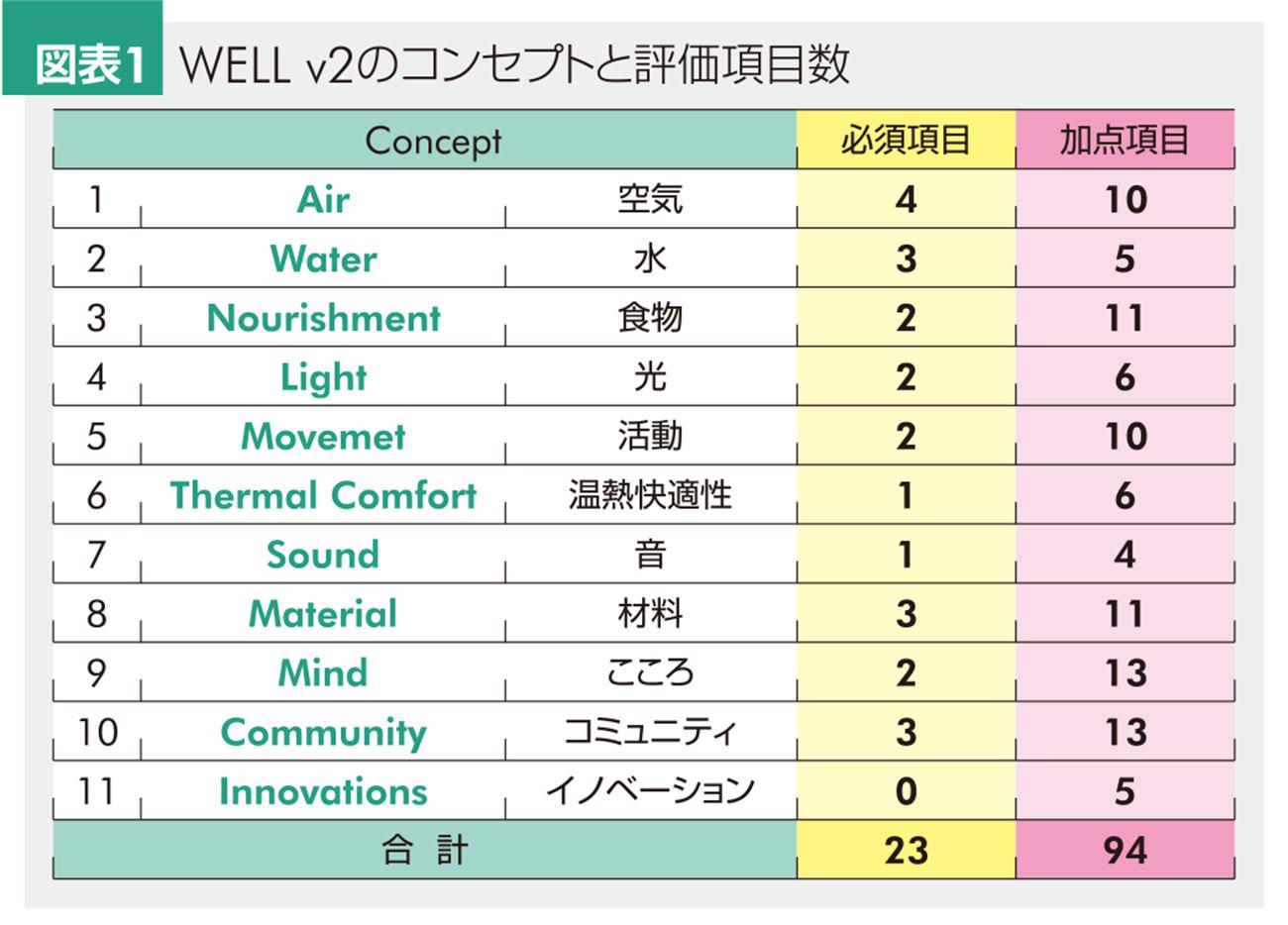 WELL v2のコンセプトと評価項目数