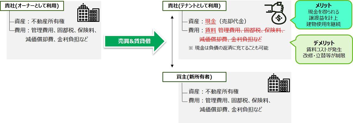 保有不動産を用いた資金調達の仕組みイメージ図