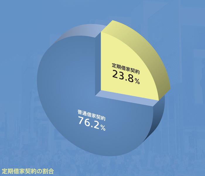 路面店舗 定期借家契約の実際:定期借家契約の割合