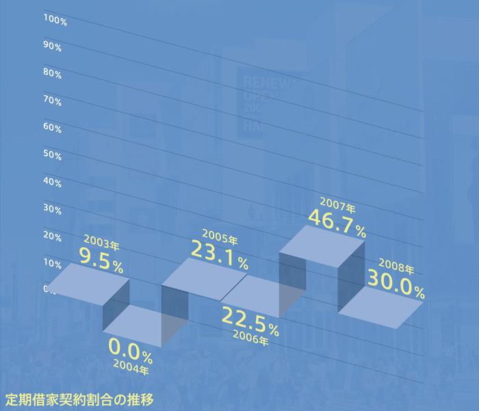 路面店舗 定期借家契約の実際:定期借家契約割合の推移