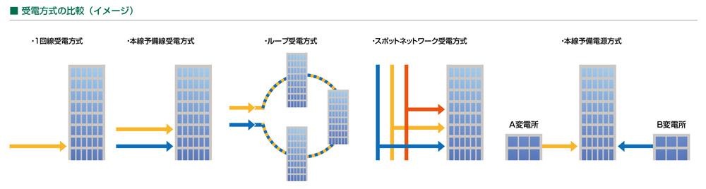 受電方式の比較イメージ