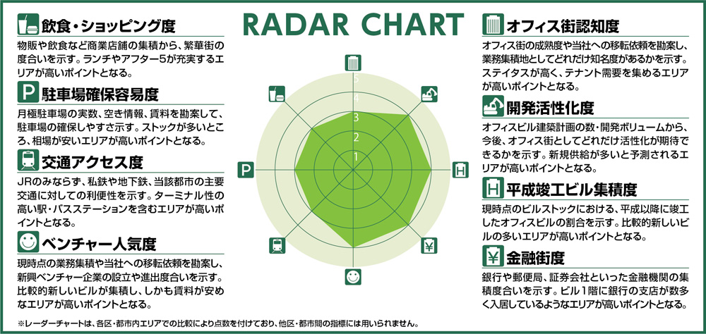 東京&横浜ビジネスゾーンガイド レーダー凡例