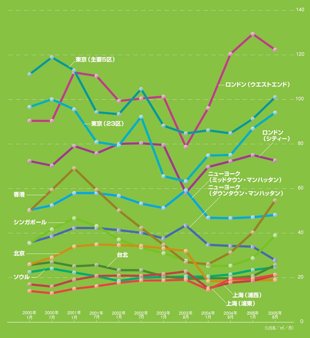 世界主要都市のオフィス賃借料推移