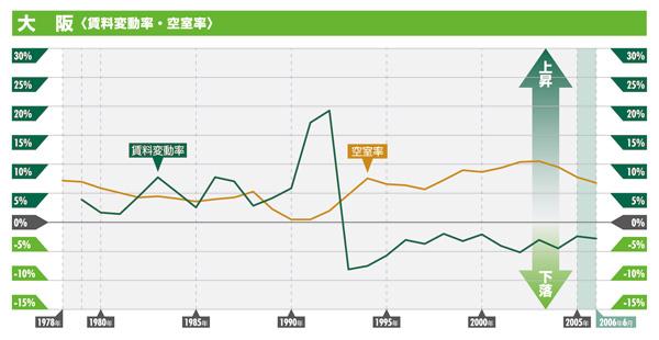 大阪 賃料変動率・空室率