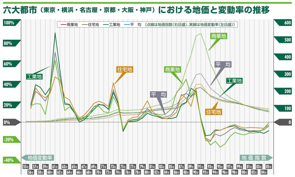 横浜 賃料変動率・空室率