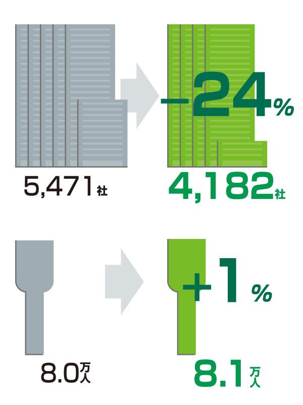 企業・従業員の増減 2001年→2012年