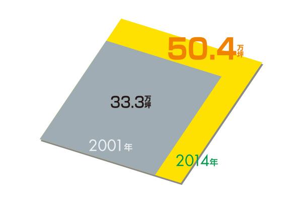 貸床面積変化