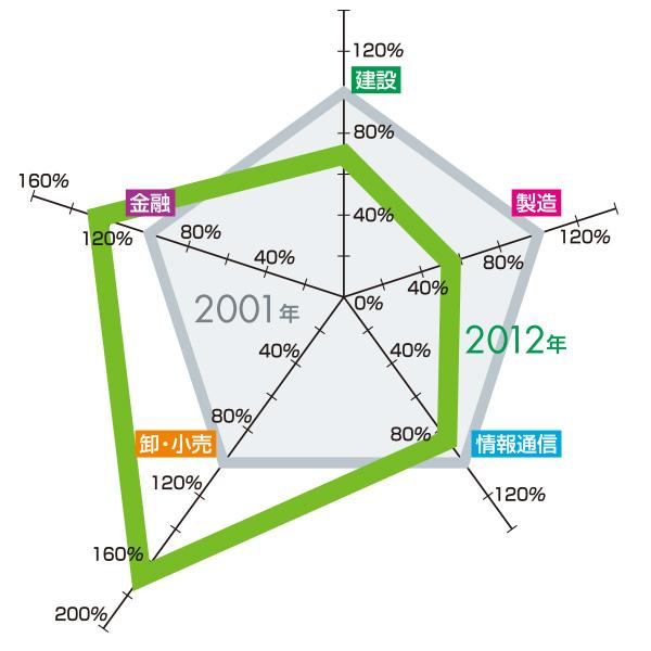 業務集積変化 2001年→2012年