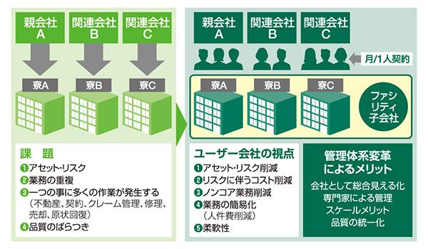 アセット管理体系の改革