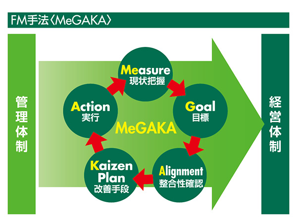 FM手法(MeGAKA)