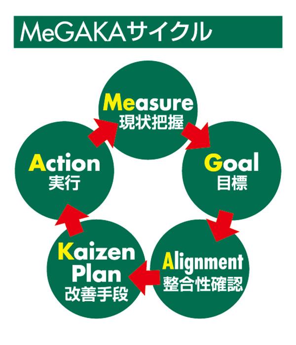 MeGAKAサイクル