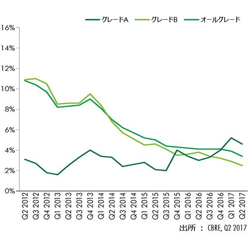 Figure 9 : 名古屋空室率