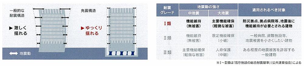 免震構造/耐震グレードⅠ類